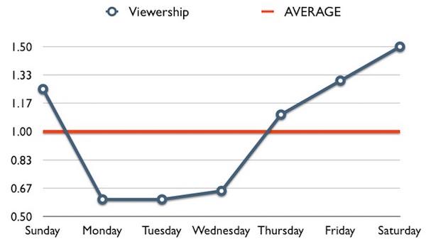 youtube sample viewership frederator